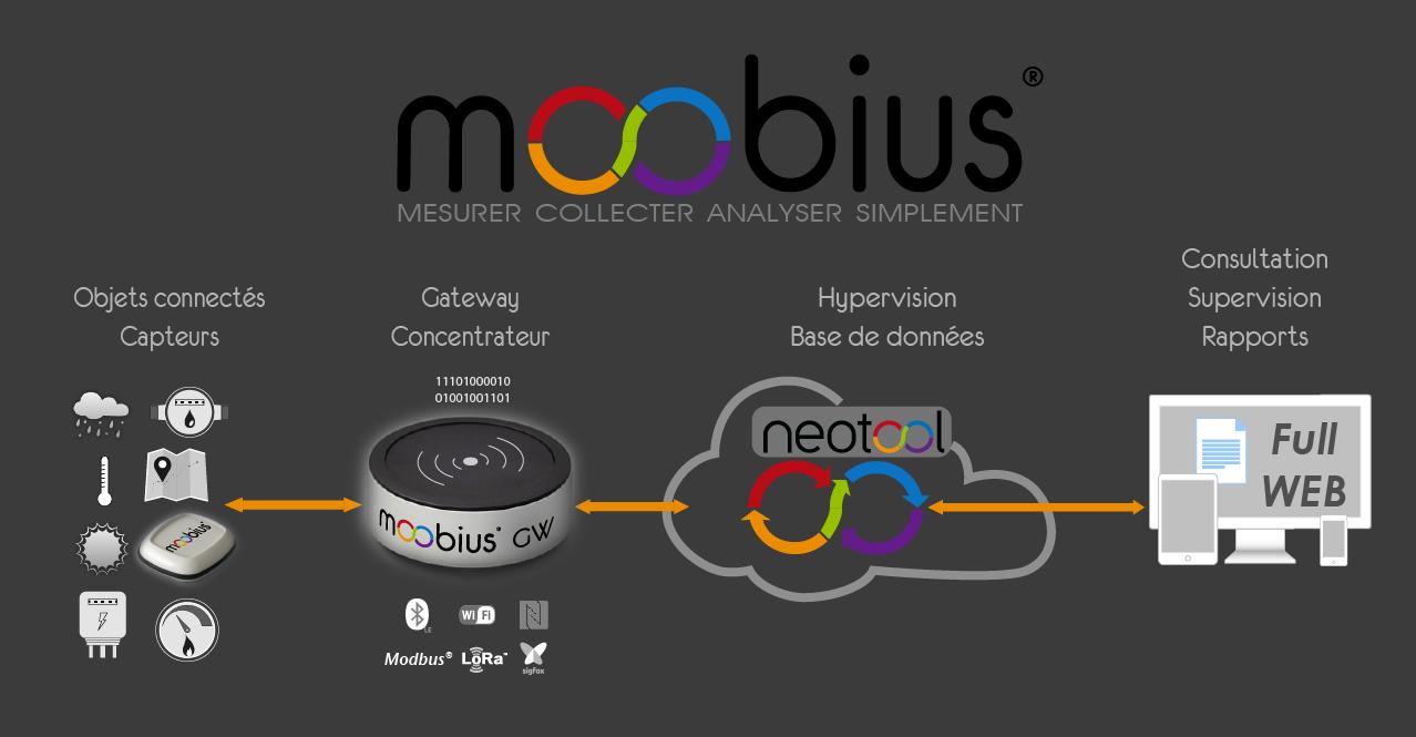 Moobius mesure collecte et analyse vos données