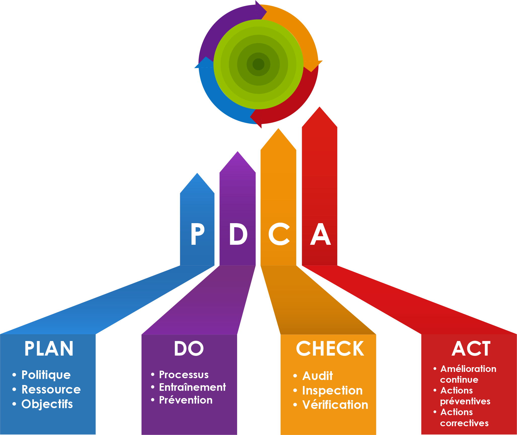 PDCA en schéma explicite