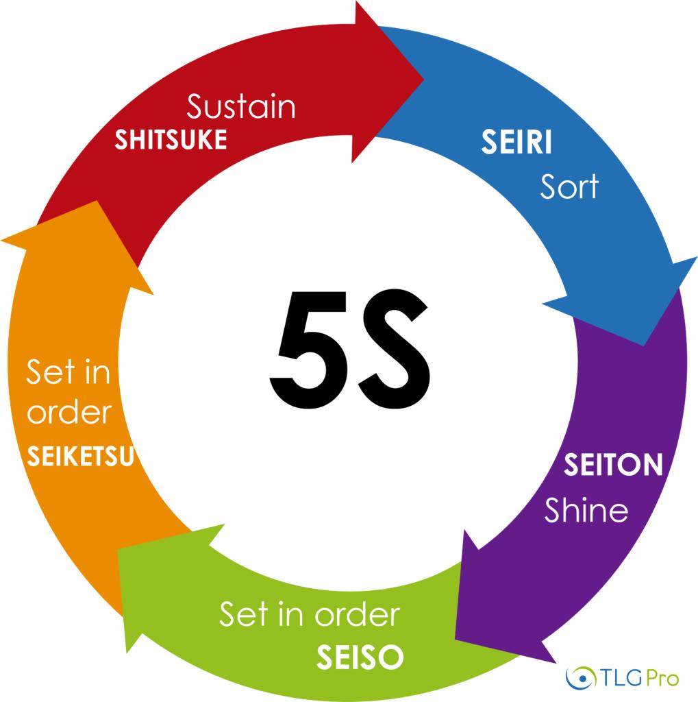 schéma 5S-tlgpro
