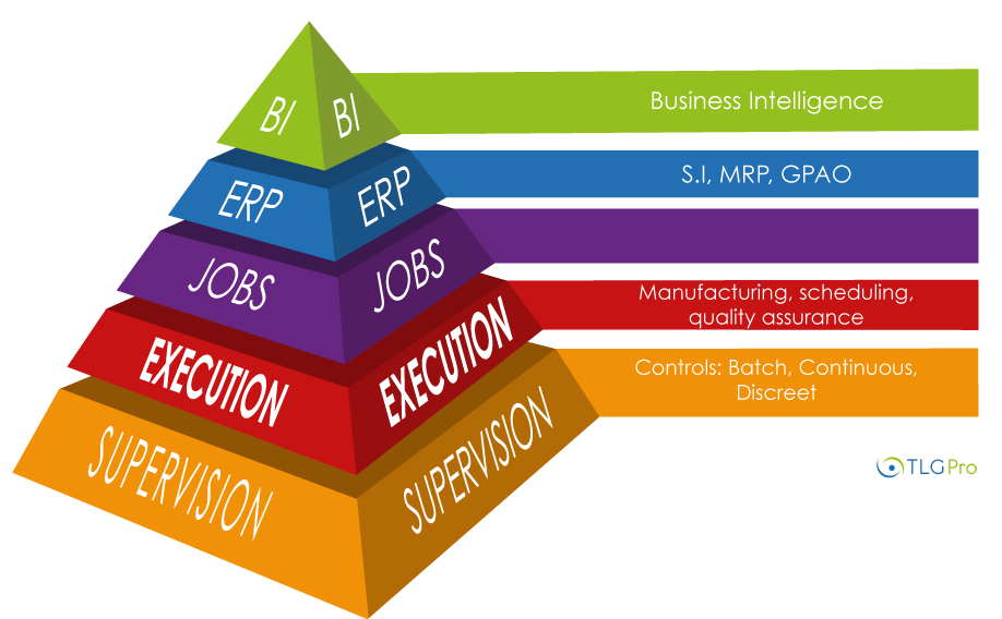 Shcéma pyramide Manufacturing Execution Sytem ou Manufacturing Operation Management