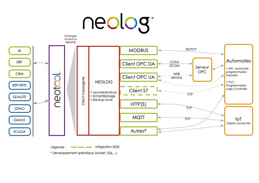 synoptique de fonctionnement de neolog