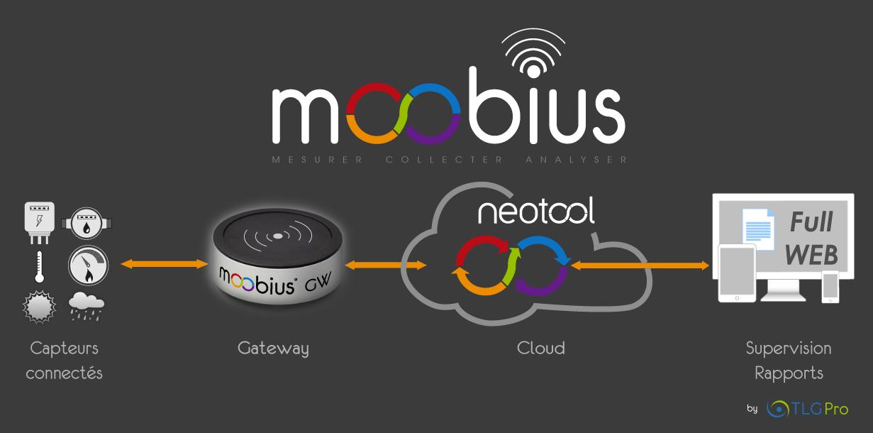 Fonctionnement-MOOBIUS
