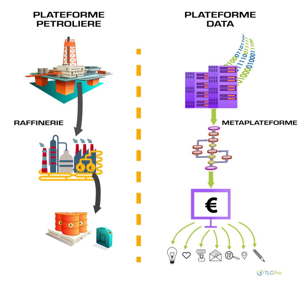 Big Data et Metaplateforme